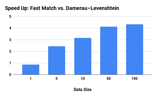 Speed Up Fast Match vs Damerau-Levenshtein